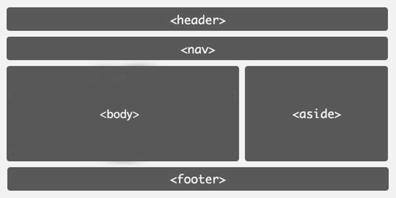 What is HTML used for ? a simple and short html tutorial for beginners